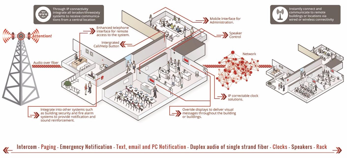 Intercom System Single Line Diagram Polo Wiring Barker 6 Associatesdesign